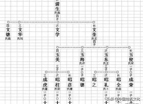 家谱怎么编写,有什么格式?